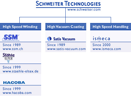 Schweiter Technologies Group Structure